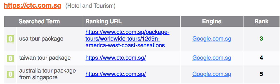 CTC SEO Ranking Results
