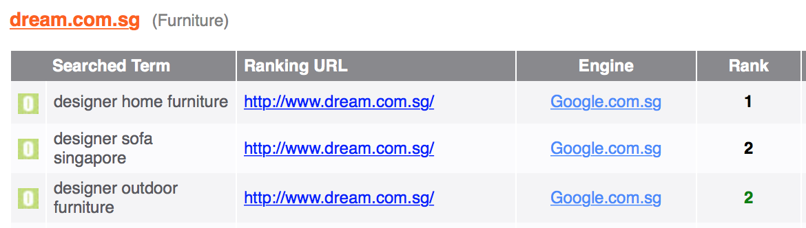 Dream Interior SEO Ranking Results