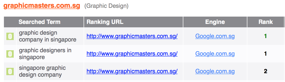 Graphic Masters SEO ranking results